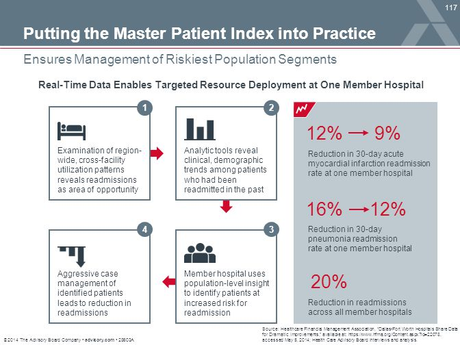 12% 9% 16% 12% 20% Putting the Master Patient Index into Practice