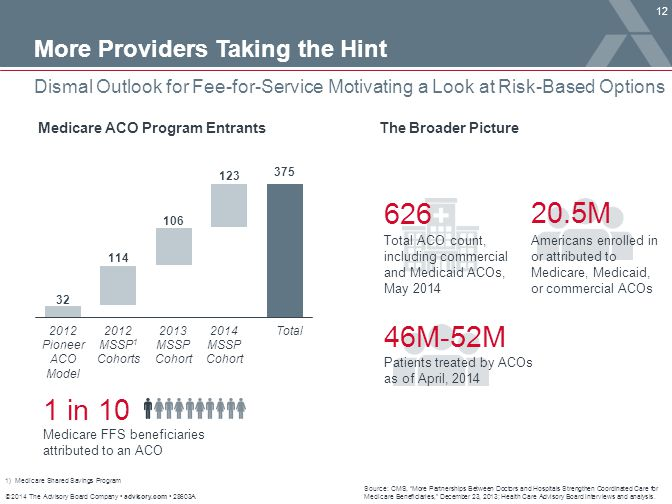 626 20.5M 46M-52M 1 in 10 More Providers Taking the Hint