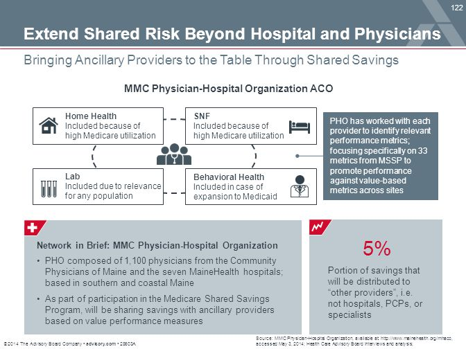 5% Extend Shared Risk Beyond Hospital and Physicians
