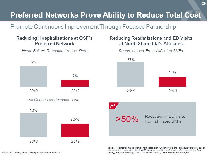 >50% Preferred Networks Prove Ability to Reduce Total Cost