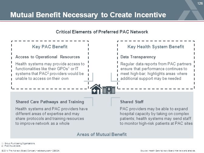 Mutual Benefit Necessary to Create Incentive