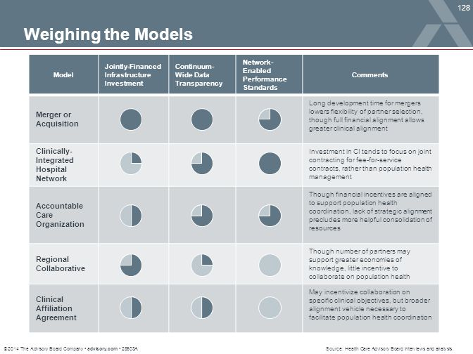 Weighing the Models Merger or Acquisition