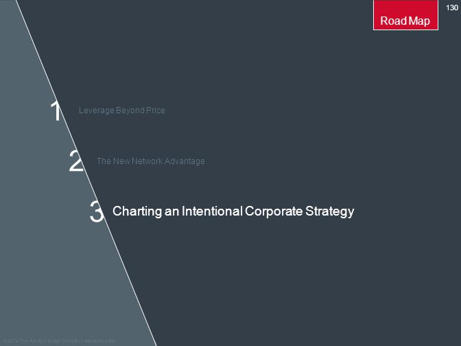 Charting an Intentional Corporate Strategy