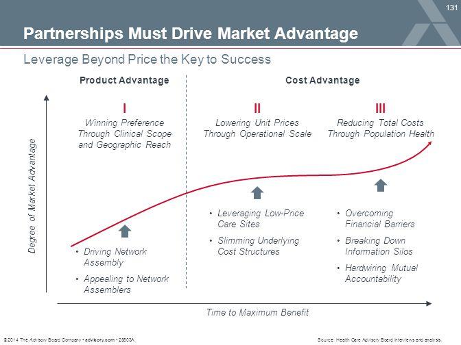 Partnerships Must Drive Market Advantage