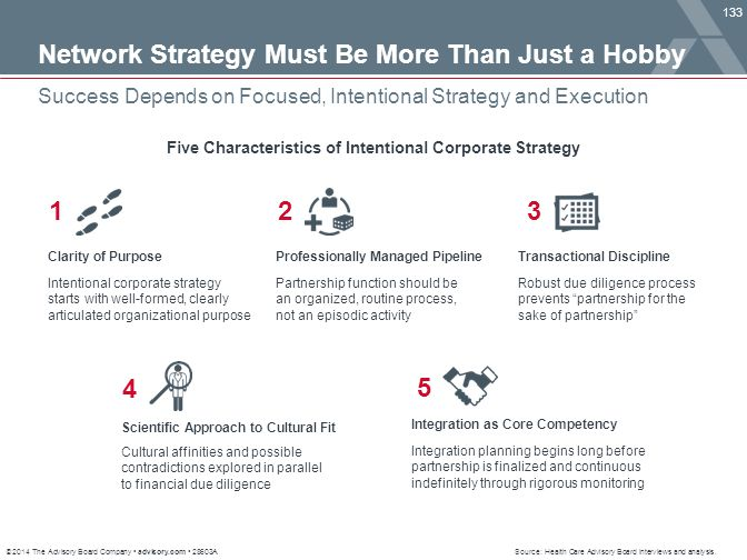 Five Characteristics of Intentional Corporate Strategy