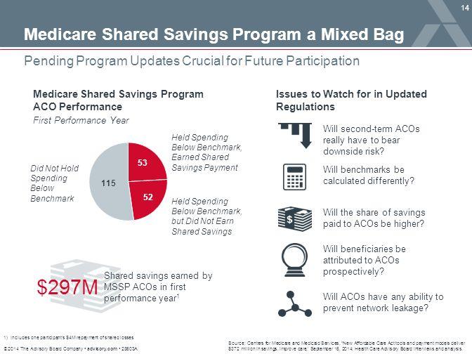 $297M Medicare Shared Savings Program a Mixed Bag
