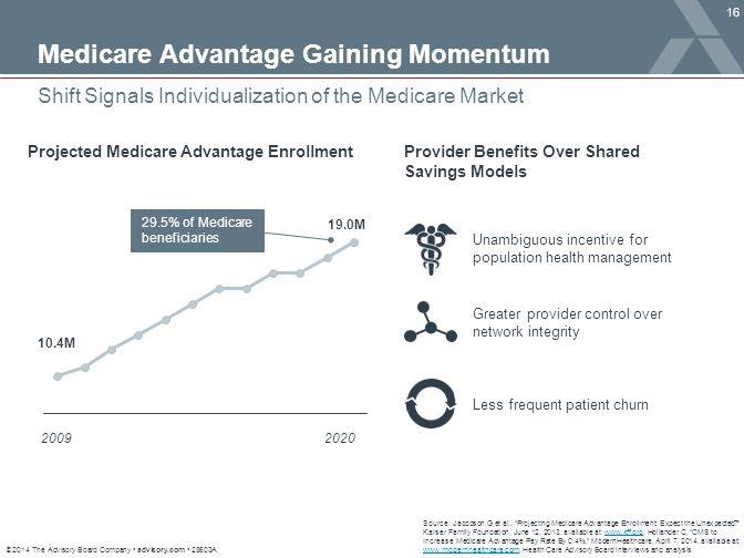Medicare Advantage Gaining Momentum