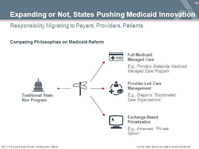 Expanding or Not, States Pushing Medicaid Innovation