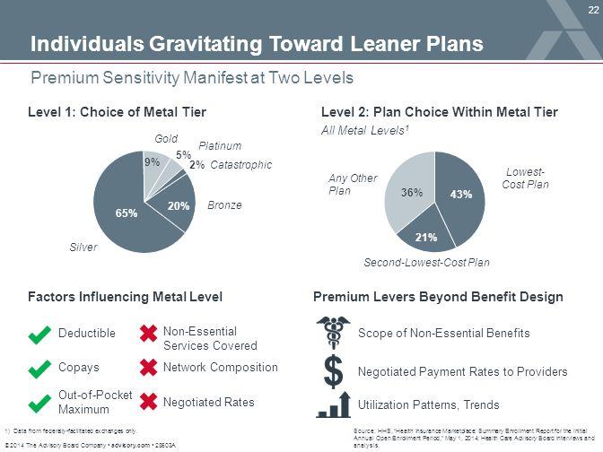 Individuals Gravitating Toward Leaner Plans