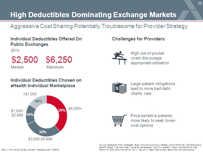 $2,500 $6,250 High Deductibles Dominating Exchange Markets