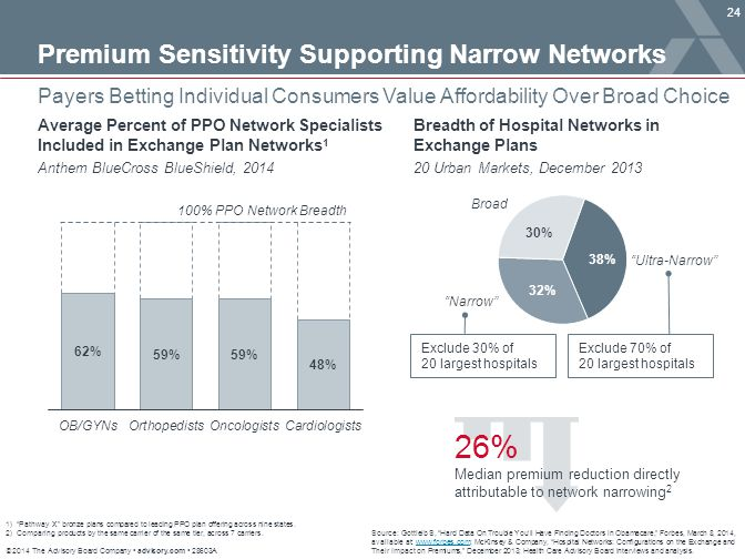 26% Premium Sensitivity Supporting Narrow Networks