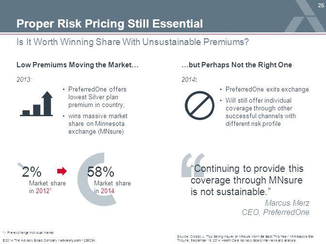 2% 58% Proper Risk Pricing Still Essential