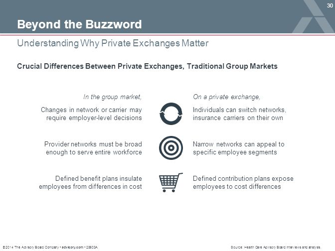 Beyond the Buzzword Understanding Why Private Exchanges Matter