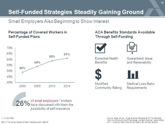 26% Self-Funded Strategies Steadily Gaining Ground