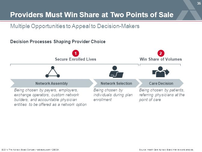 Providers Must Win Share at Two Points of Sale