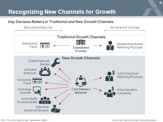 Traditional Growth Channels