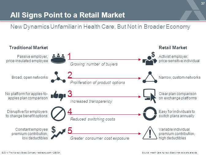 1 2 3 4 5 All Signs Point to a Retail Market