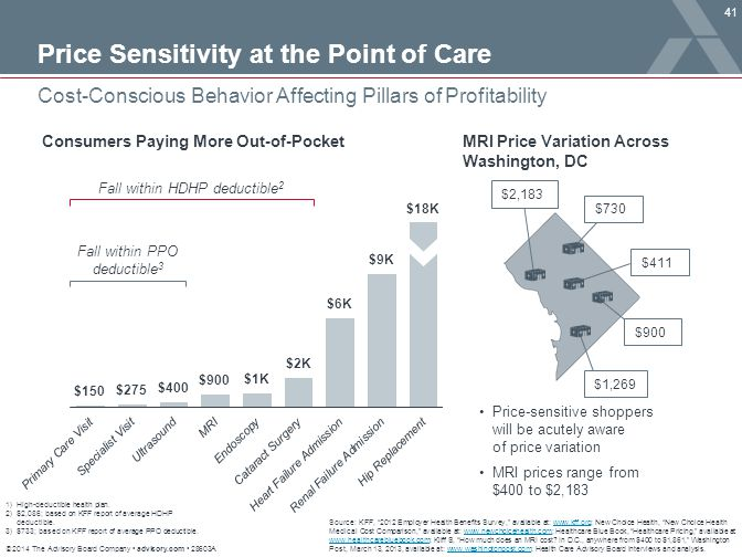 Price Sensitivity at the Point of Care