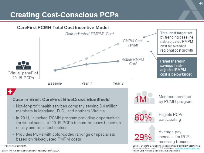 CareFirst PCMH Total Cost Incentive Model