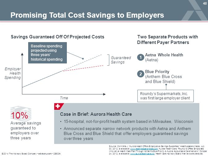 10% Promising Total Cost Savings to Employers