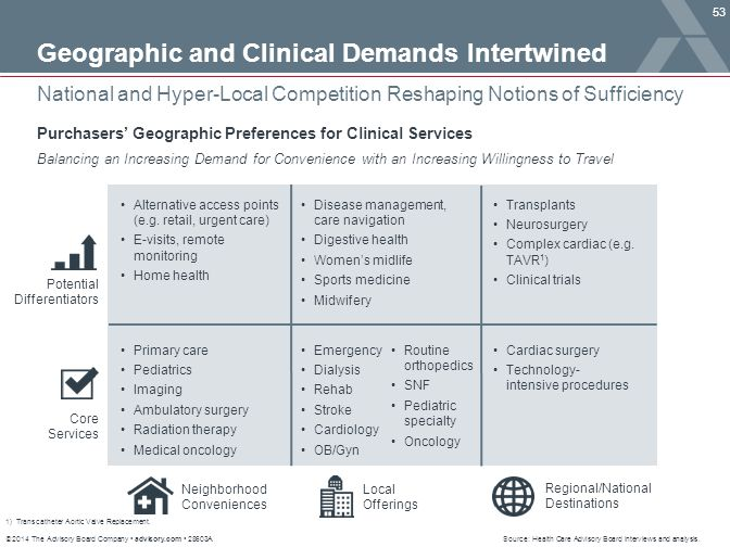 Geographic and Clinical Demands Intertwined