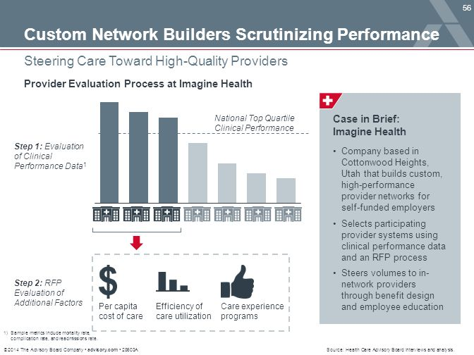 Custom Network Builders Scrutinizing Performance