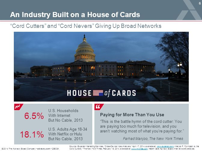 6.5% 18.1% An Industry Built on a House of Cards