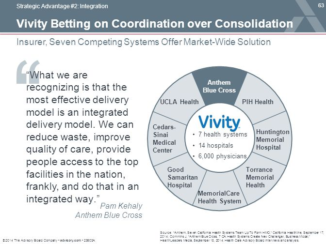 Vivity Betting on Coordination over Consolidation