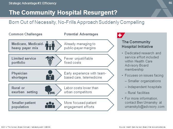 The Community Hospital Resurgent