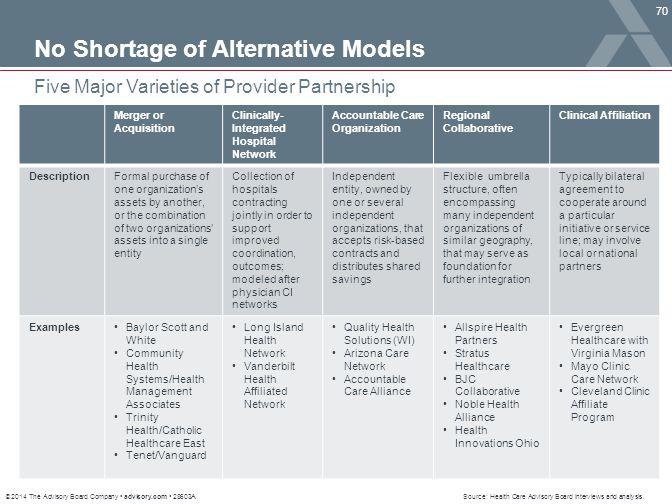 No Shortage of Alternative Models