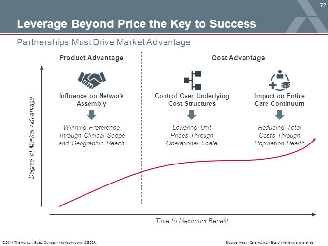 Leverage Beyond Price the Key to Success