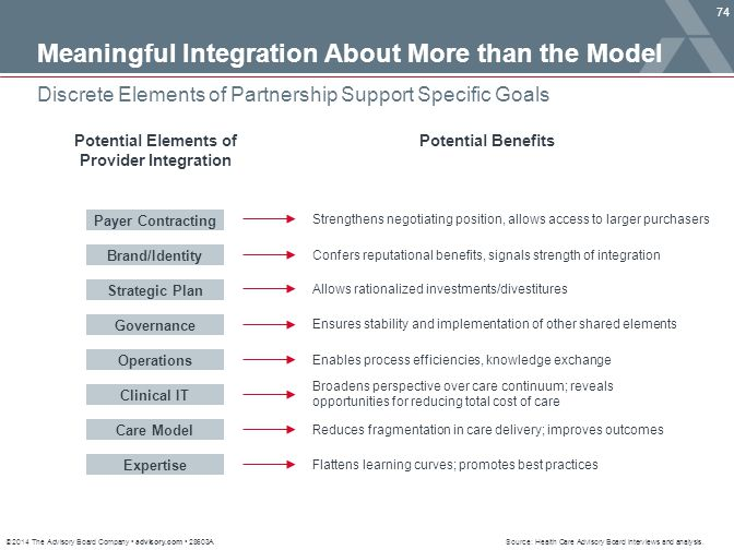 Potential Elements of Provider Integration