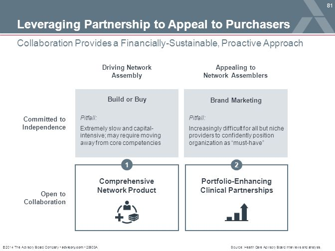 Leveraging Partnership to Appeal to Purchasers