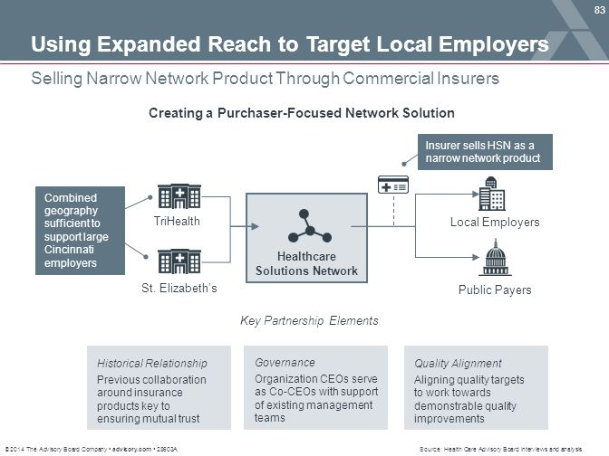 Using Expanded Reach to Target Local Employers
