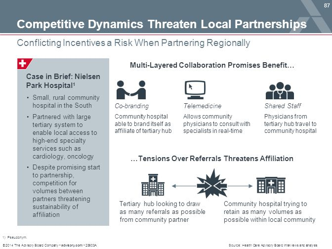 Competitive Dynamics Threaten Local Partnerships