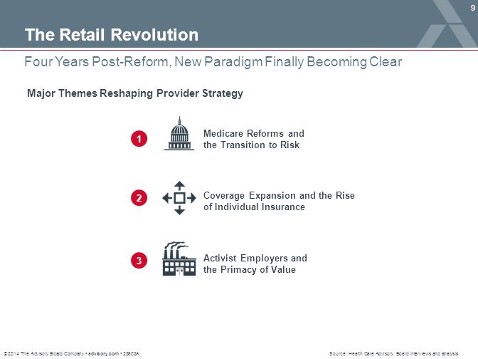 The Retail Revolution Four Years Post-Reform, New Paradigm Finally Becoming Clear. Major Themes Reshaping Provider Strategy.