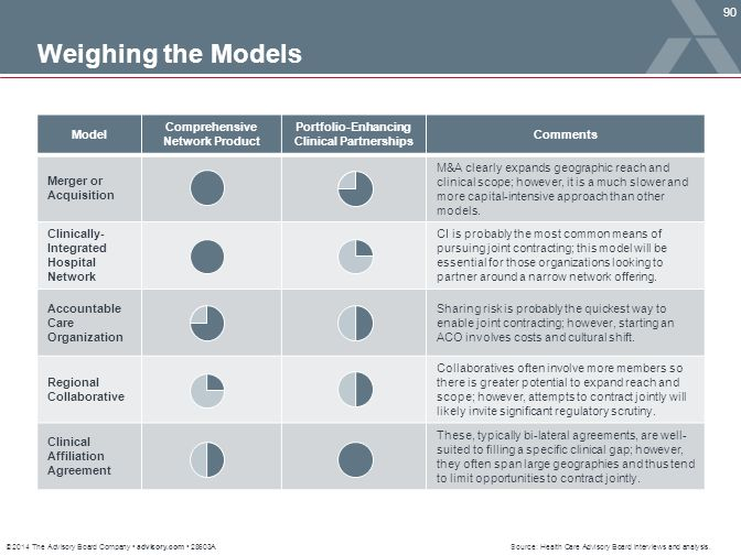 Weighing the Models Model Comprehensive Network Product