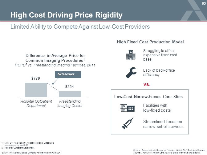 High Fixed Cost Production Model Low-Cost Narrow-Focus Care Sites
