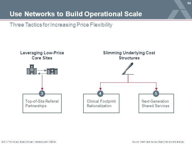Leveraging Low-Price Care Sites Slimming Underlying Cost Structures