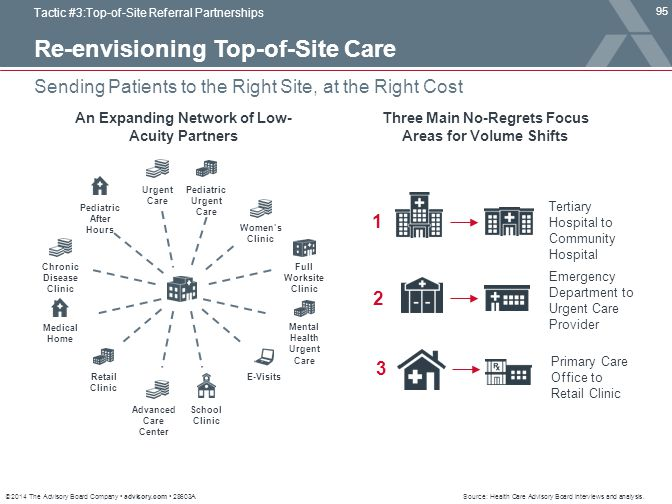 Re-envisioning Top-of-Site Care