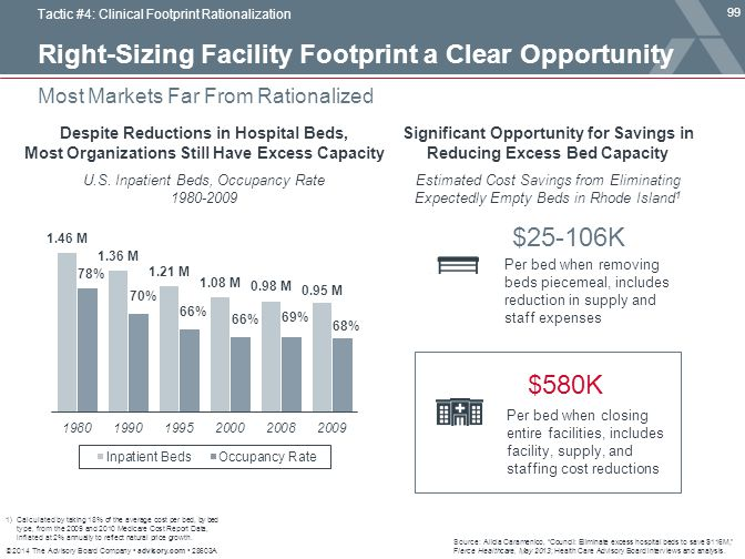 Significant Opportunity for Savings in Reducing Excess Bed Capacity