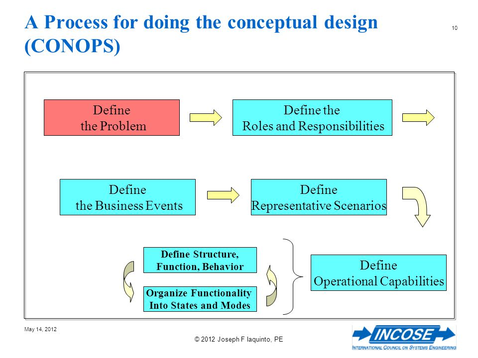 A Process for doing the conceptual design (CONOPS)