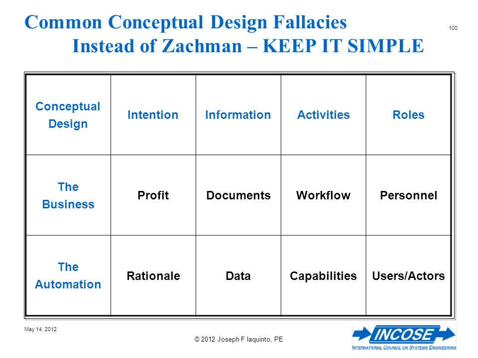 Common Conceptual Design Fallacies Instead of Zachman – KEEP IT SIMPLE