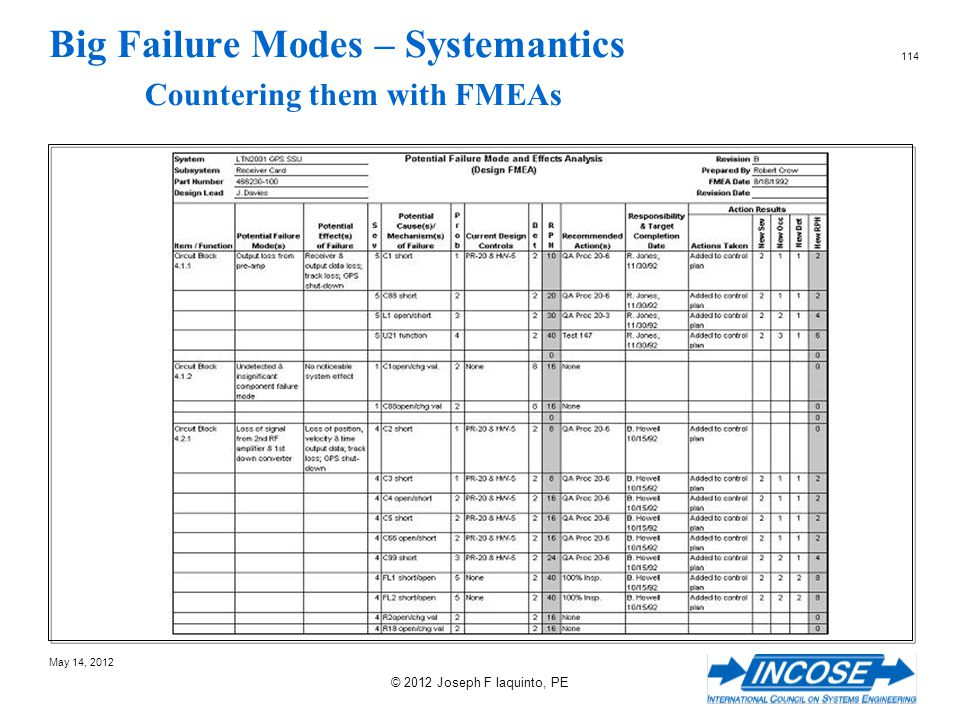 Big Failure Modes – Systemantics Countering them with FMEAs