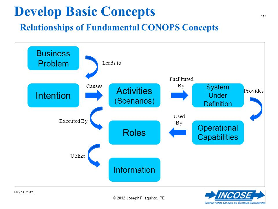Develop Basic Concepts Relationships of Fundamental CONOPS Concepts