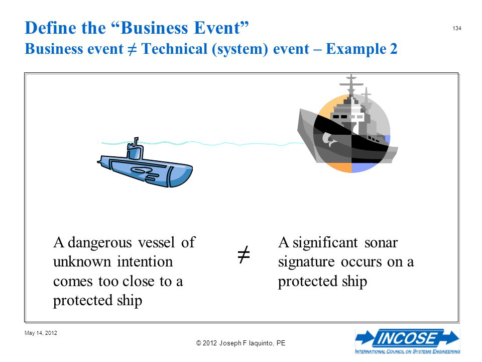 Define the Business Event Business event ≠ Technical (system) event – Example 2