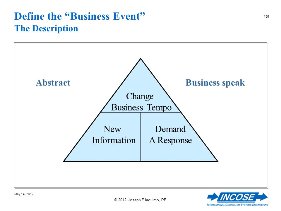 Define the Business Event The Description