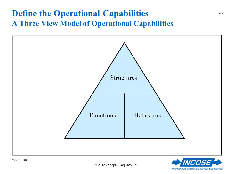 Define the Operational Capabilities A Three View Model of Operational Capabilities