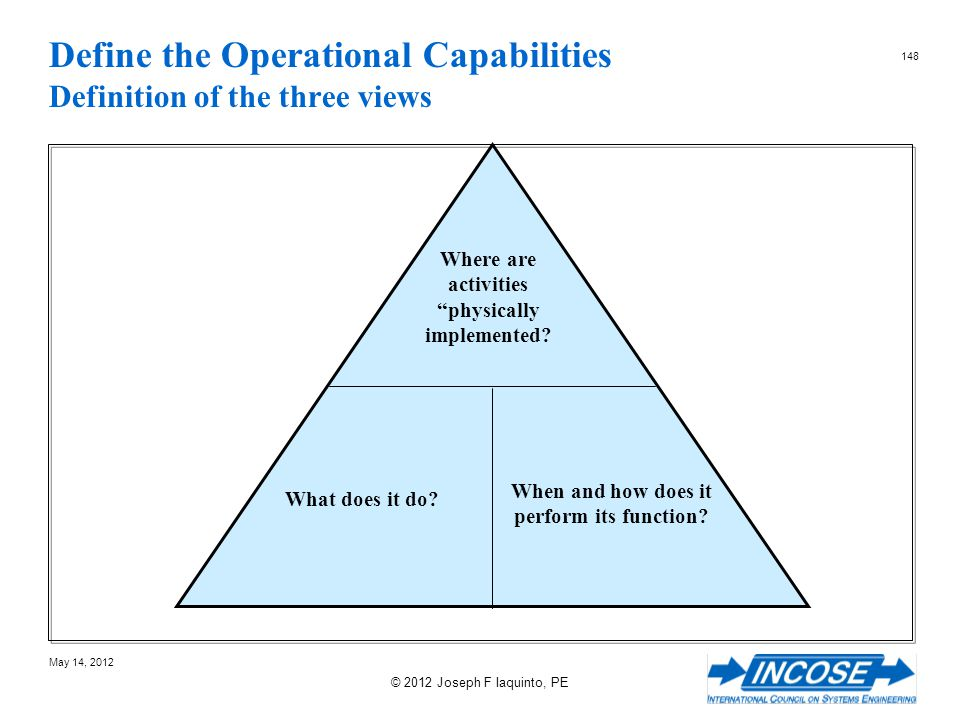 Define the Operational Capabilities Definition of the three views