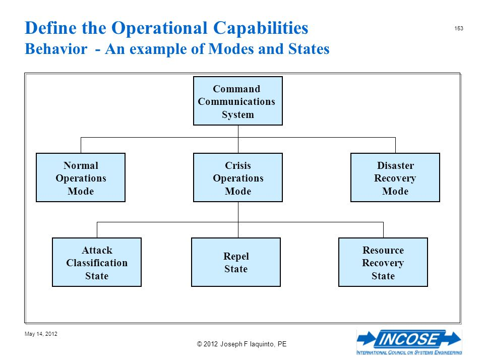 Define the Operational Capabilities Behavior - An example of Modes and States